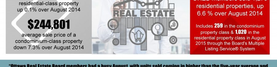 Strong summer performance for Ottawa's resale market